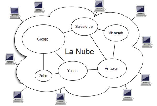 Nube Computacional
