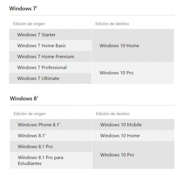 ediciones-de-windows-10-equivalentes-610x583